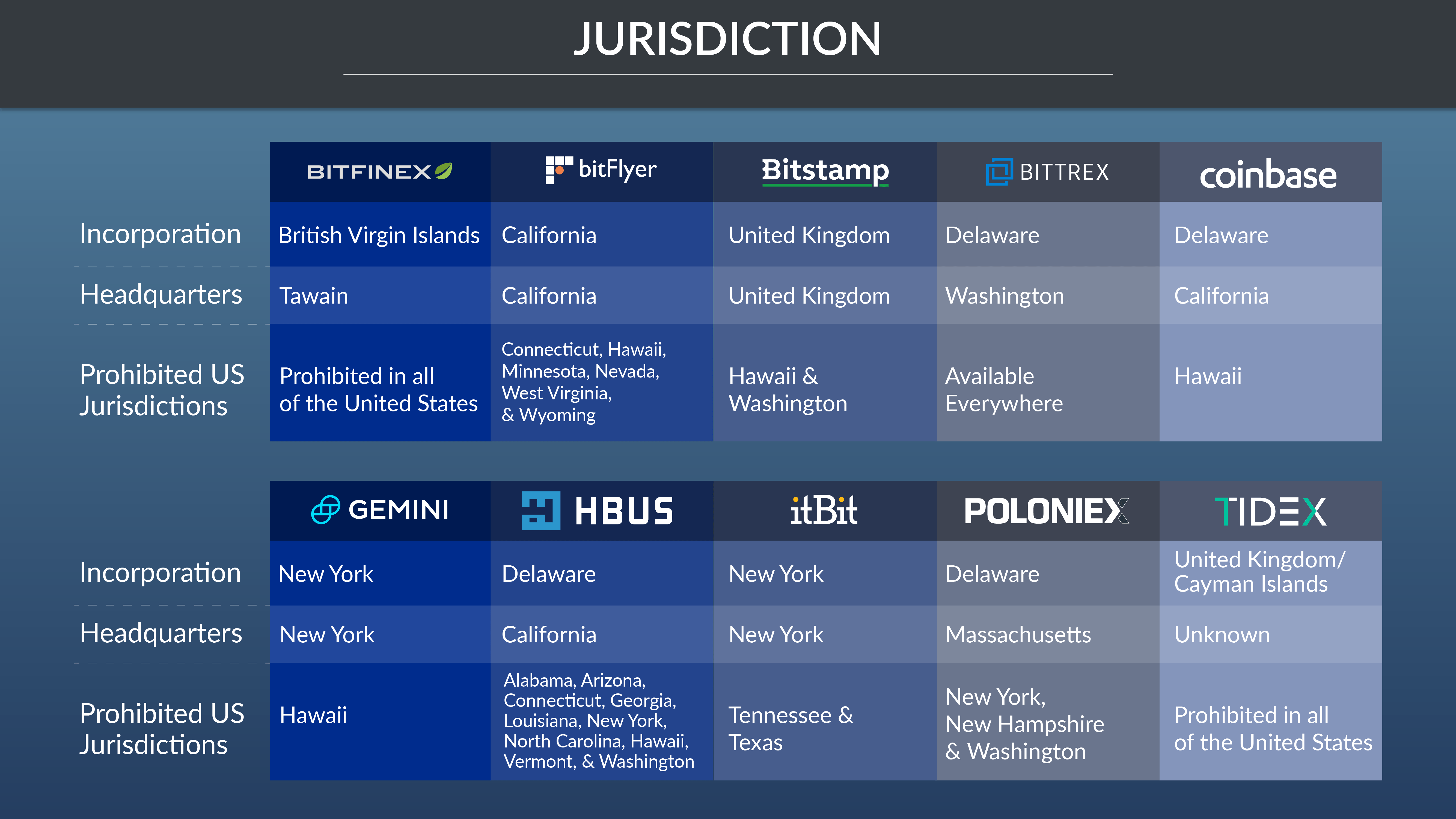Jurisdictions list