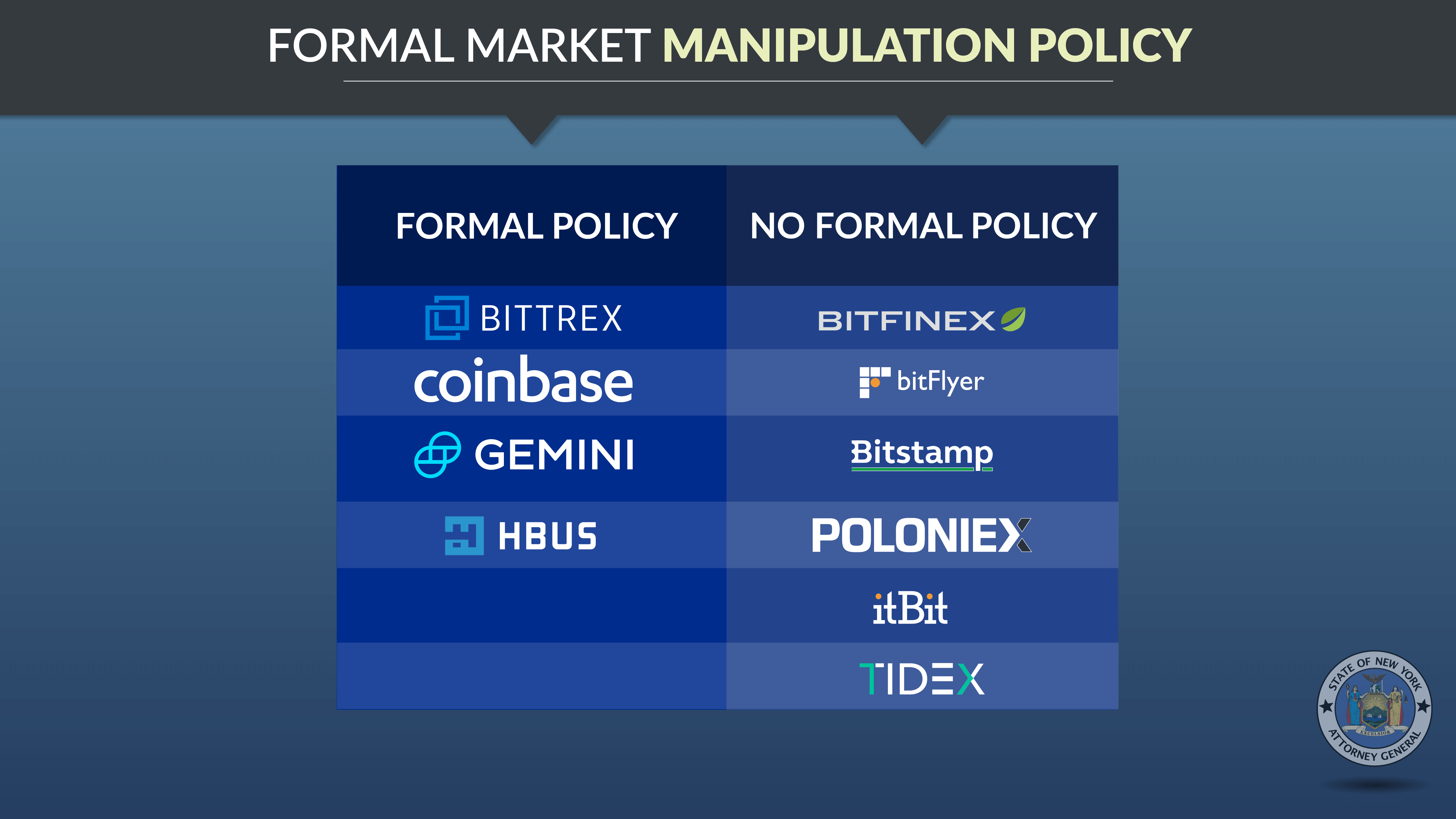 Formal Market Manipulation Policy