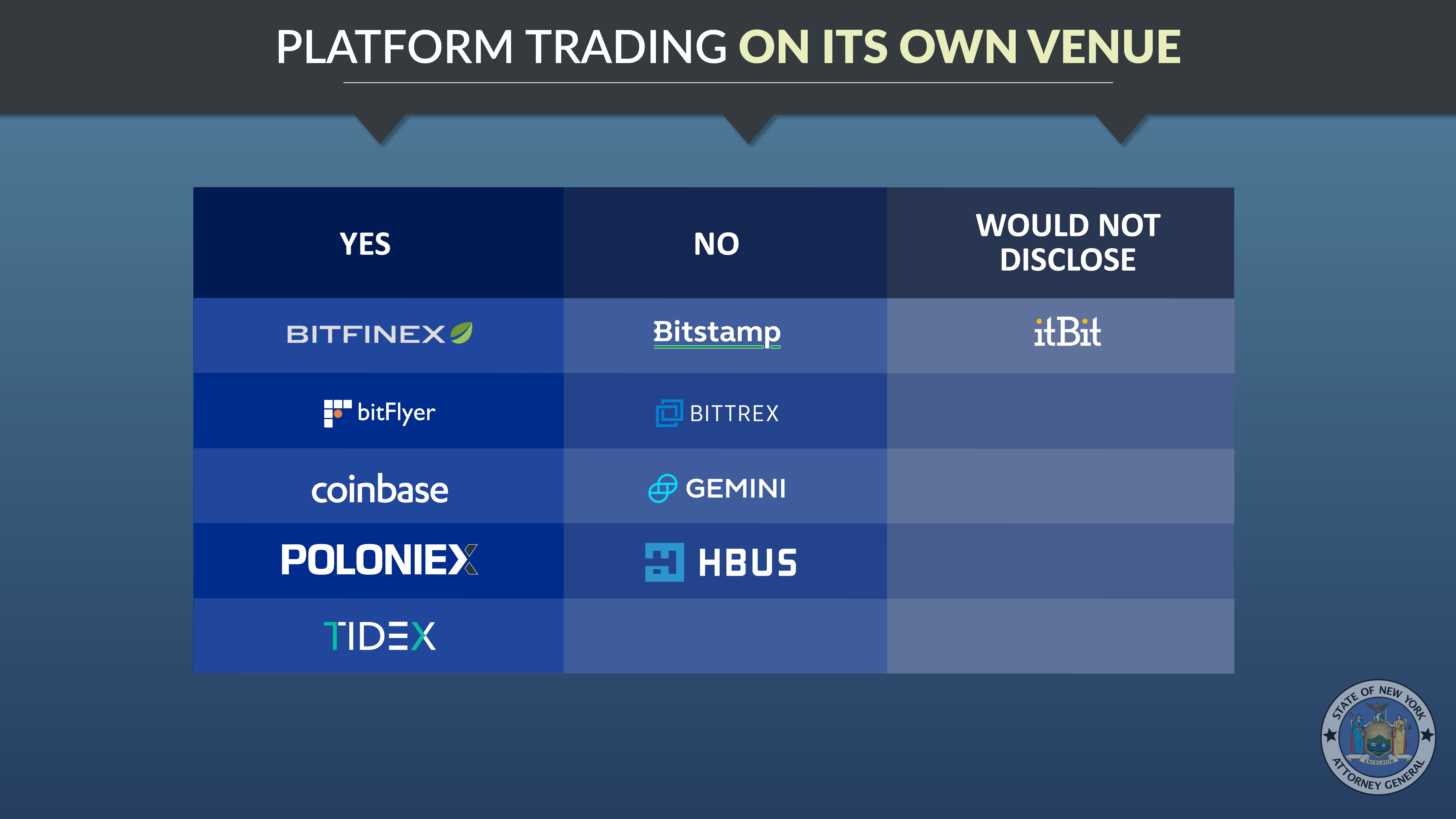 Platform Trading on its Own Venue