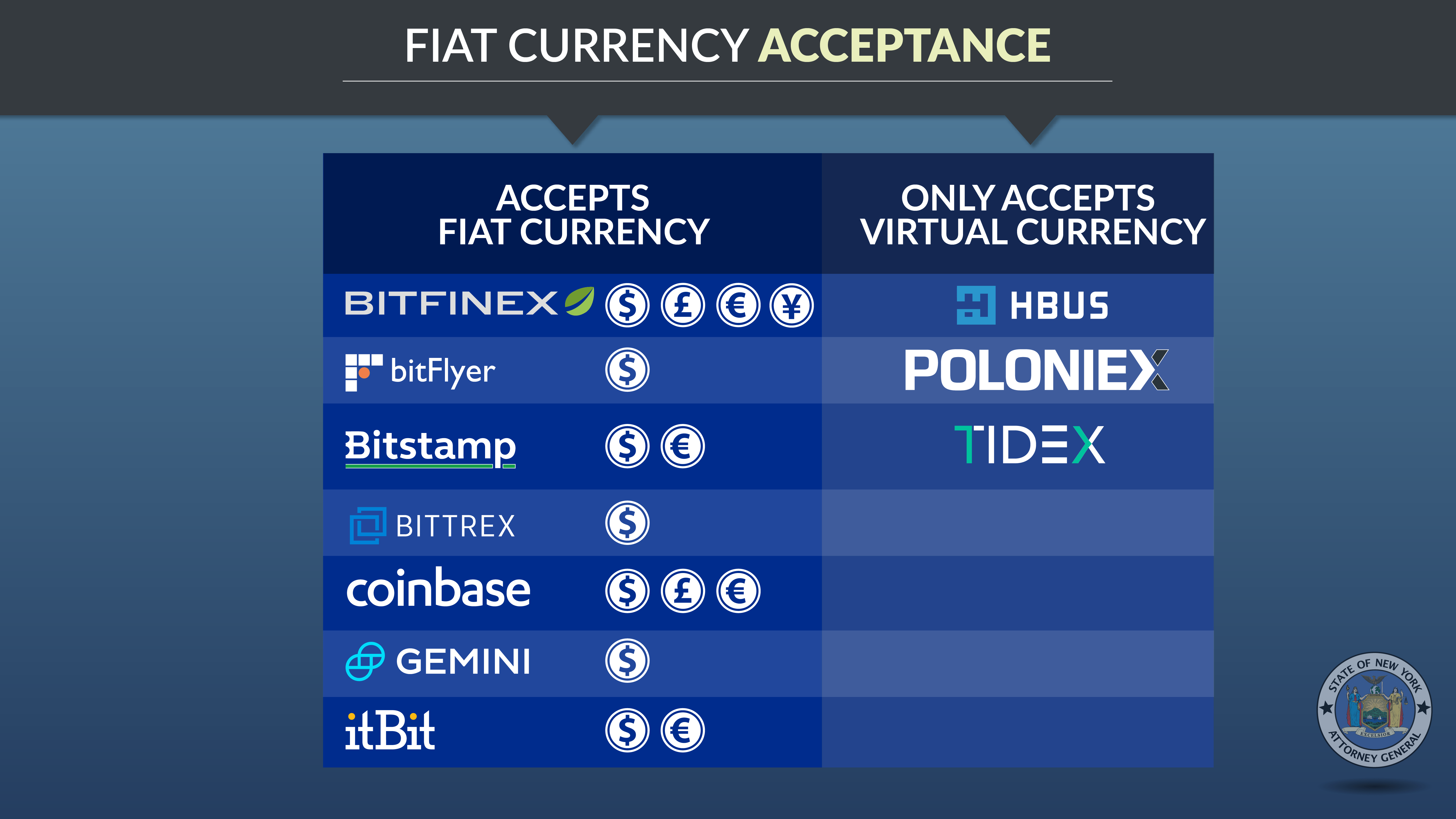 Fiat Currency Acceptance