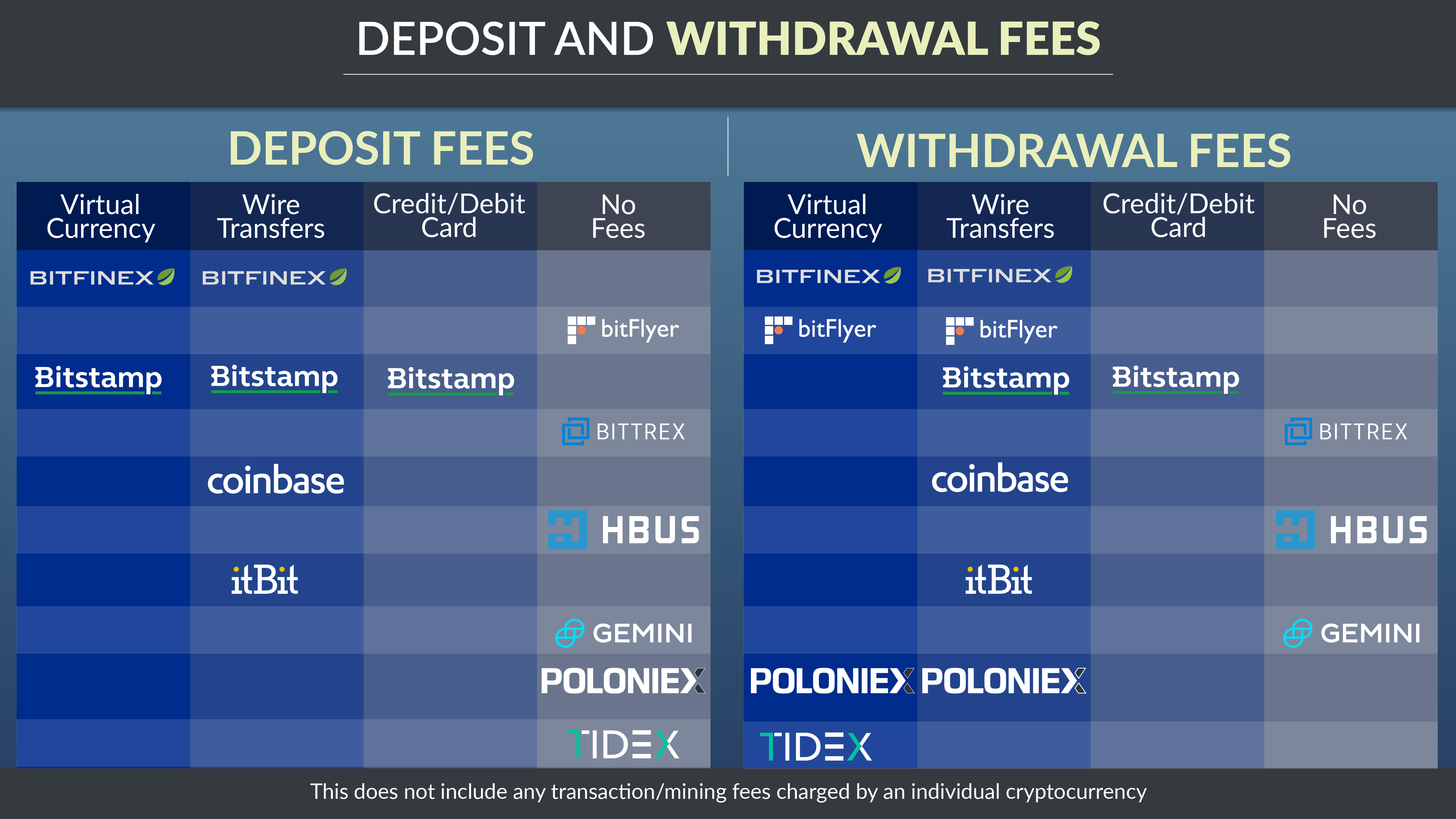Deposit and Withdrawal Fees