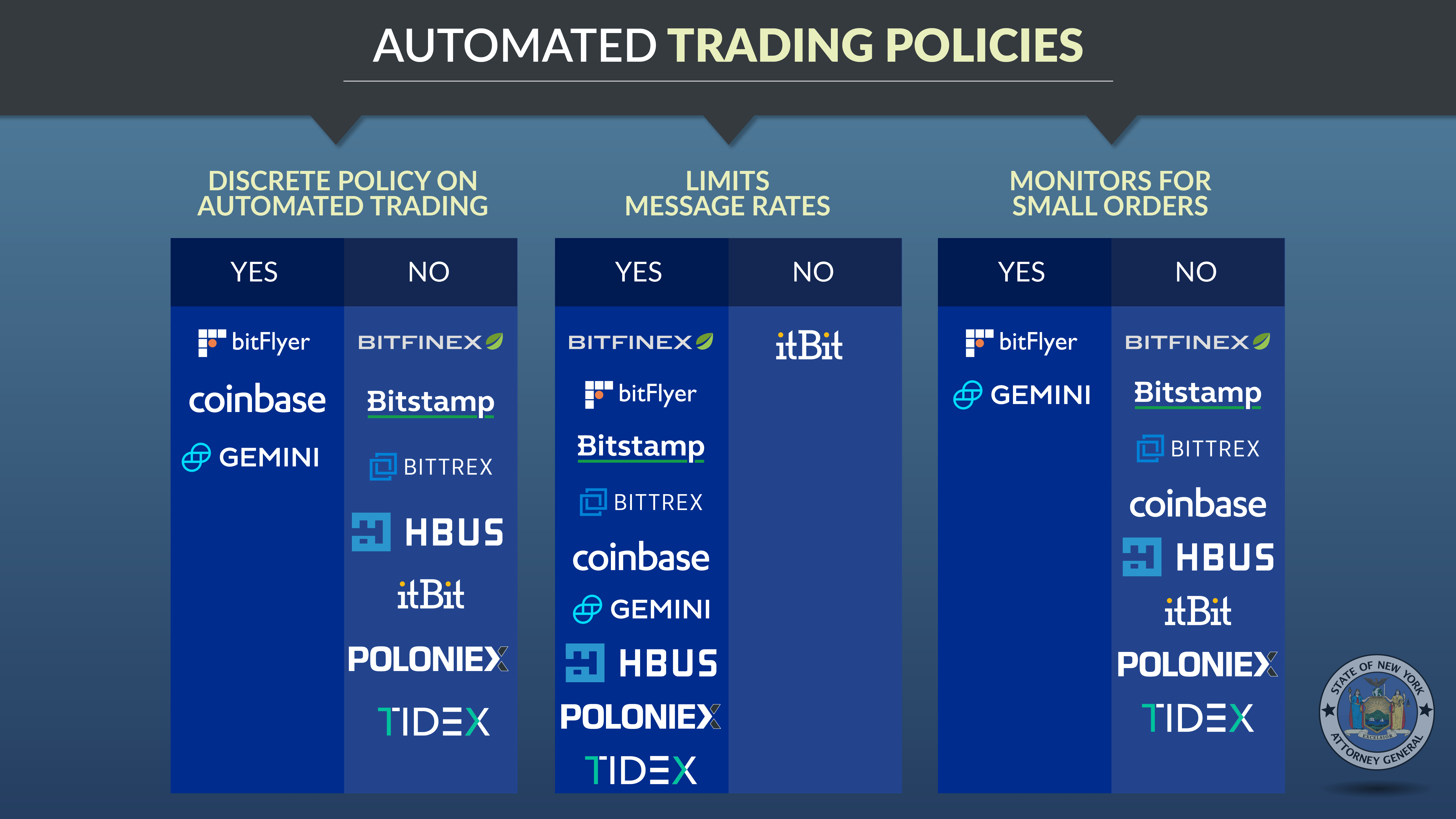 Automated Trading Policies